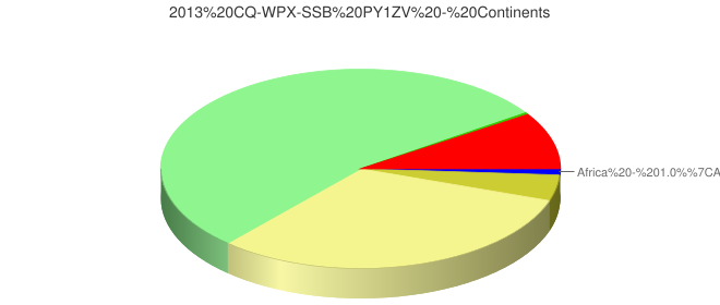 2013 CQ-WPX-SSB PY1ZV - Continents